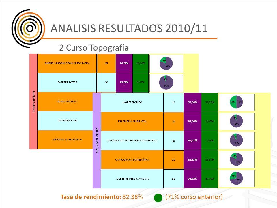 ANALISIS RESULTADOS 2010/11 2 Curso Topografía