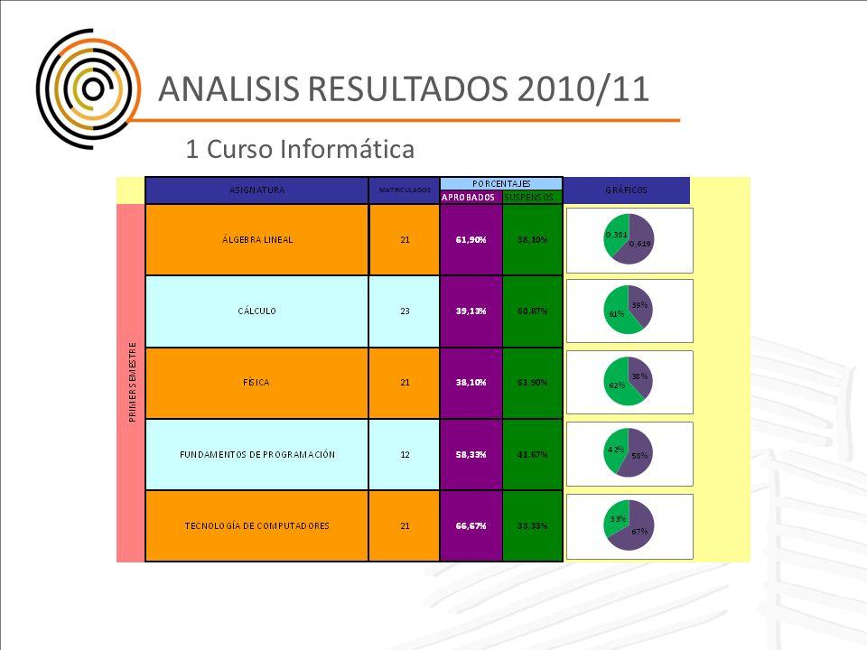 ANALISIS RESULTADOS 2010/11 1 Curso Informática