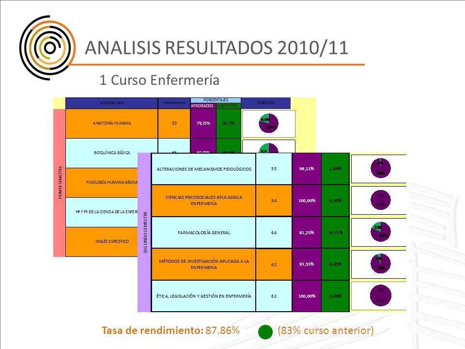 ANALISIS RESULTADOS 2010/11 1 Curso Enfermería