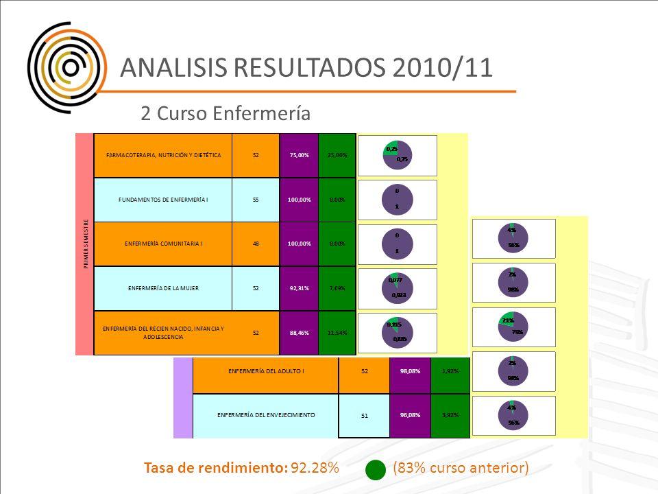 ANALISIS RESULTADOS 2010/11 2 Curso Enfermería