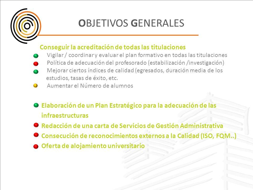 OBJETIVOS GENERALES Conseguir la acreditación de todas las titulaciones. Vigilar / coordinar y evaluar el plan formativo en todas las titulaciones.