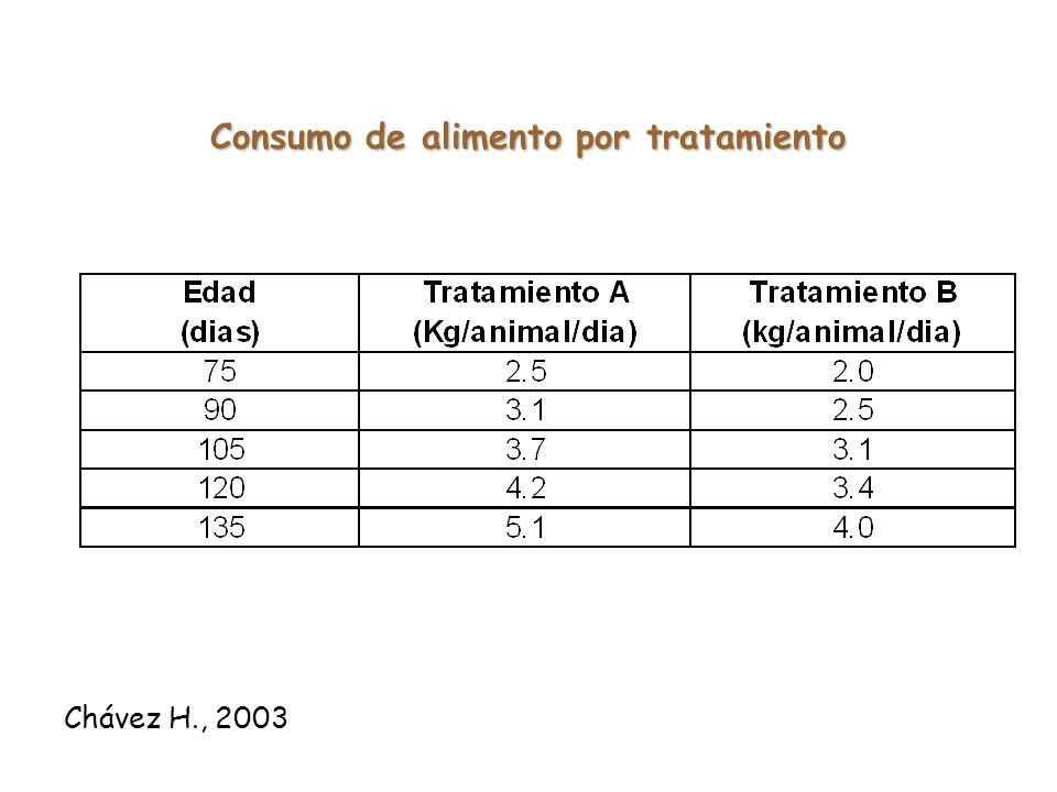 Consumo de alimento por tratamiento
