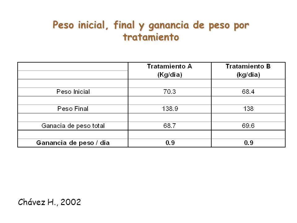 Peso inicial, final y ganancia de peso por tratamiento