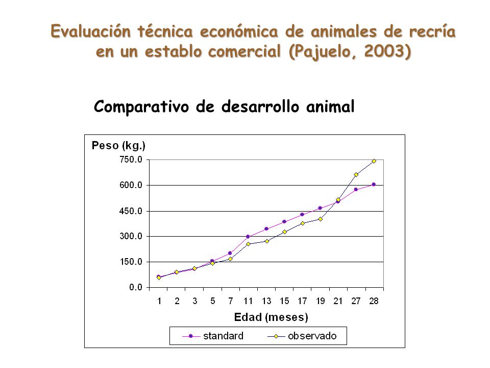 Comparativo de desarrollo animal