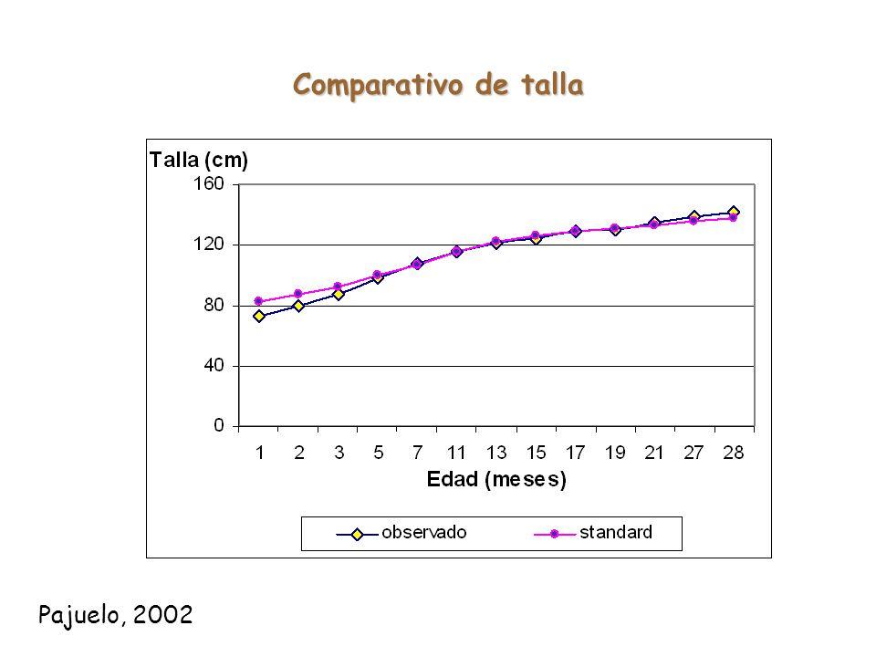 Comparativo de talla Pajuelo, 2002