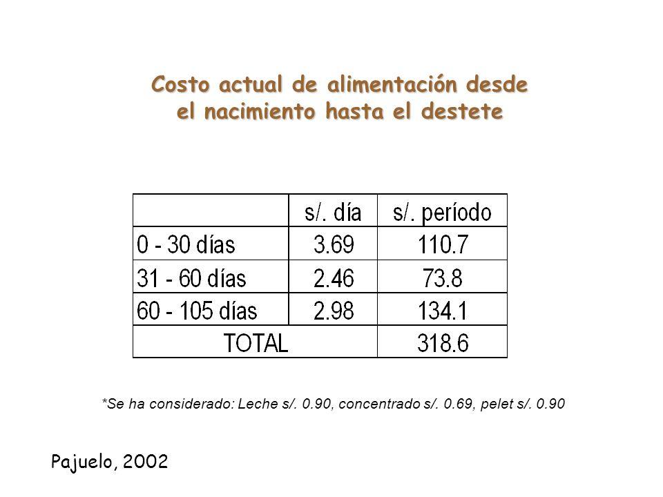 Costo actual de alimentación desde el nacimiento hasta el destete