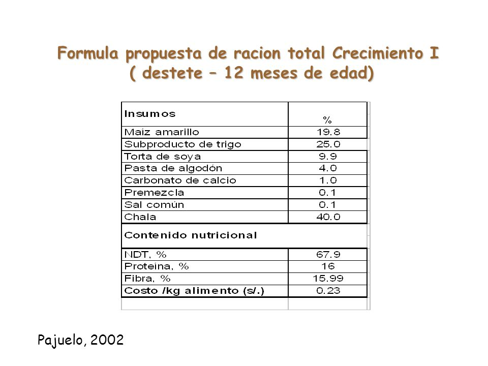 Formula propuesta de racion total Crecimiento I