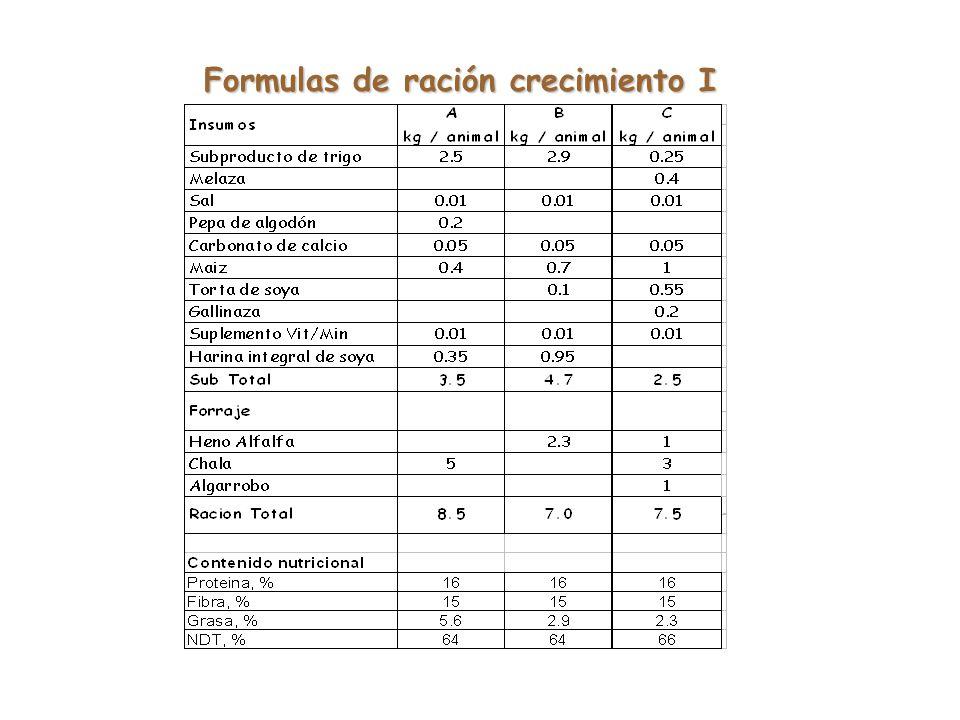 Formulas de ración crecimiento I