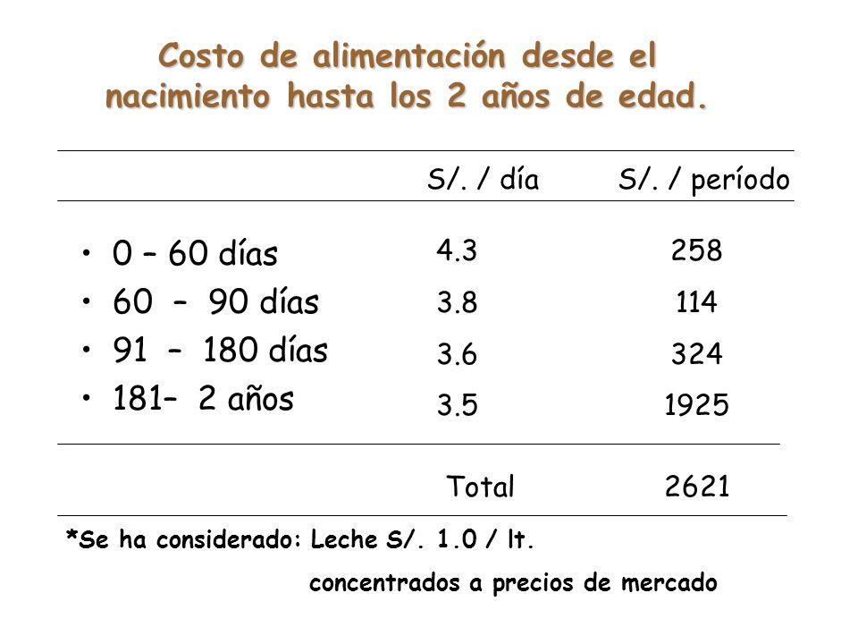 Costo de alimentación desde el nacimiento hasta los 2 años de edad.