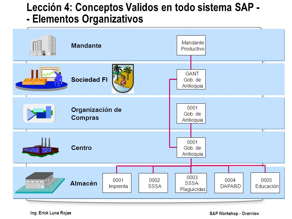 Lección 4: Conceptos Validos en todo sistema SAP - - Elementos Organizativos