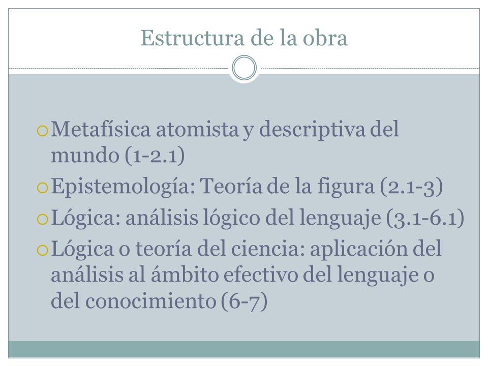 Estructura de la obra Metafísica atomista y descriptiva del mundo (1-2.1) Epistemología: Teoría de la figura (2.1-3)