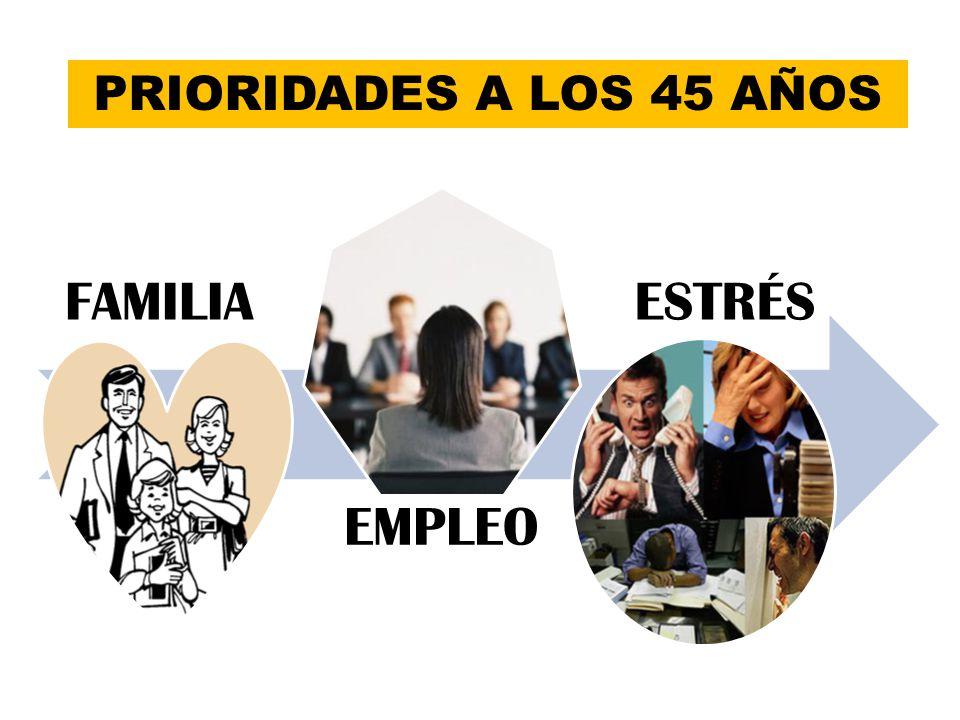 PRIORIDADES A LOS 45 AÑOS FAMILIA EMPLEO ESTRÉS
