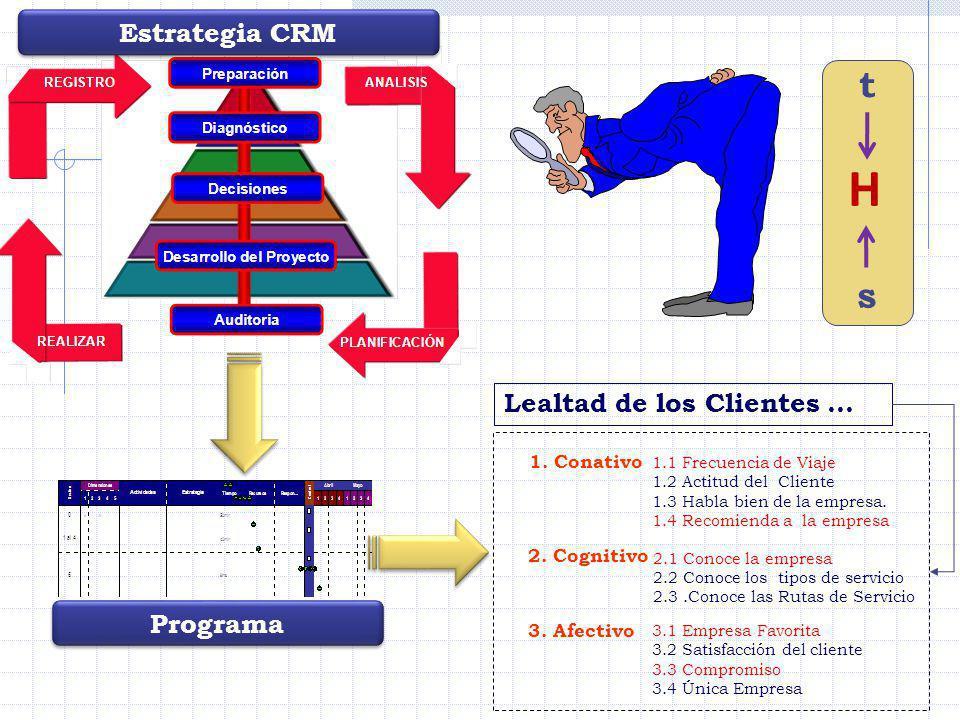 H t s Estrategia CRM Lealtad de los Clientes … Programa 1. Conativo