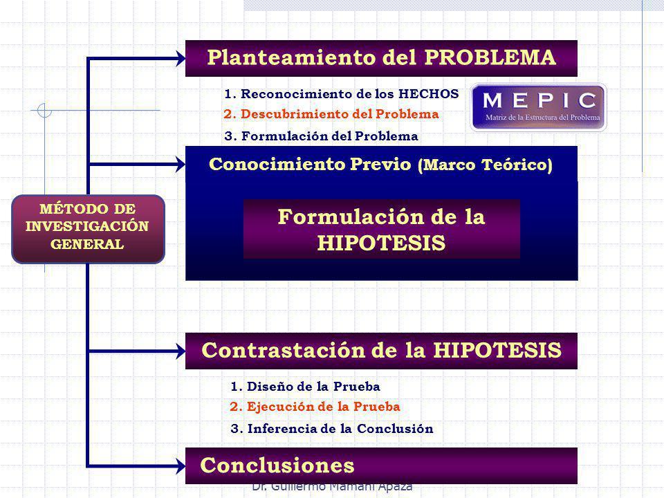 Planteamiento del PROBLEMA Conocimiento Previo (Marco Teórico)