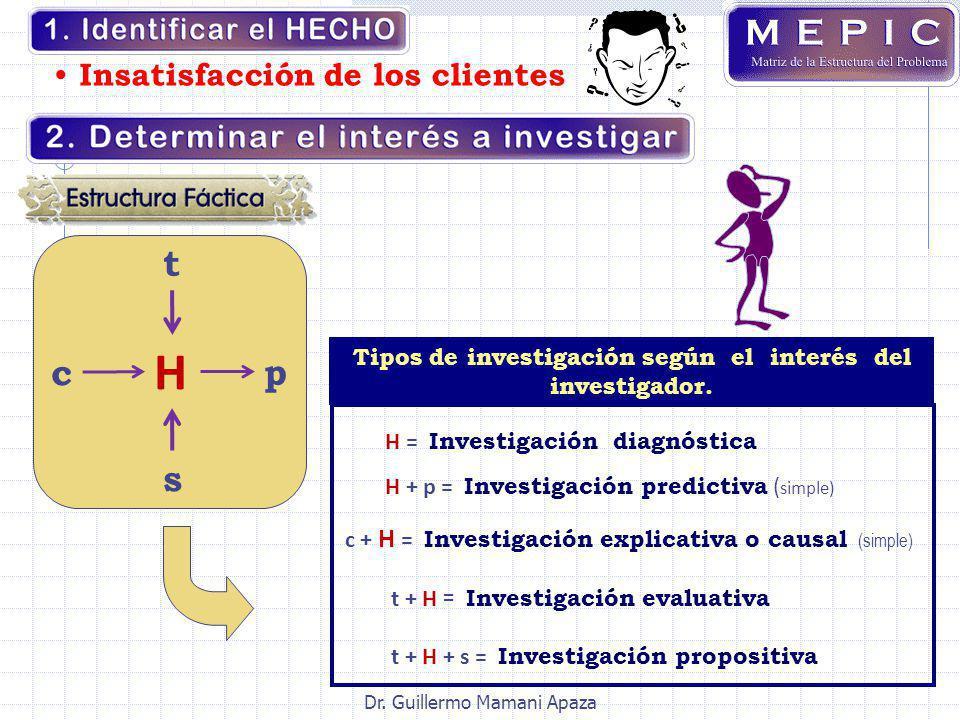 Tipos de investigación según el interés del investigador.