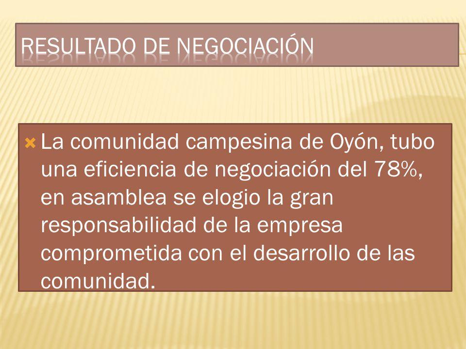 RESULTADO DE NEGOCIACIÓN