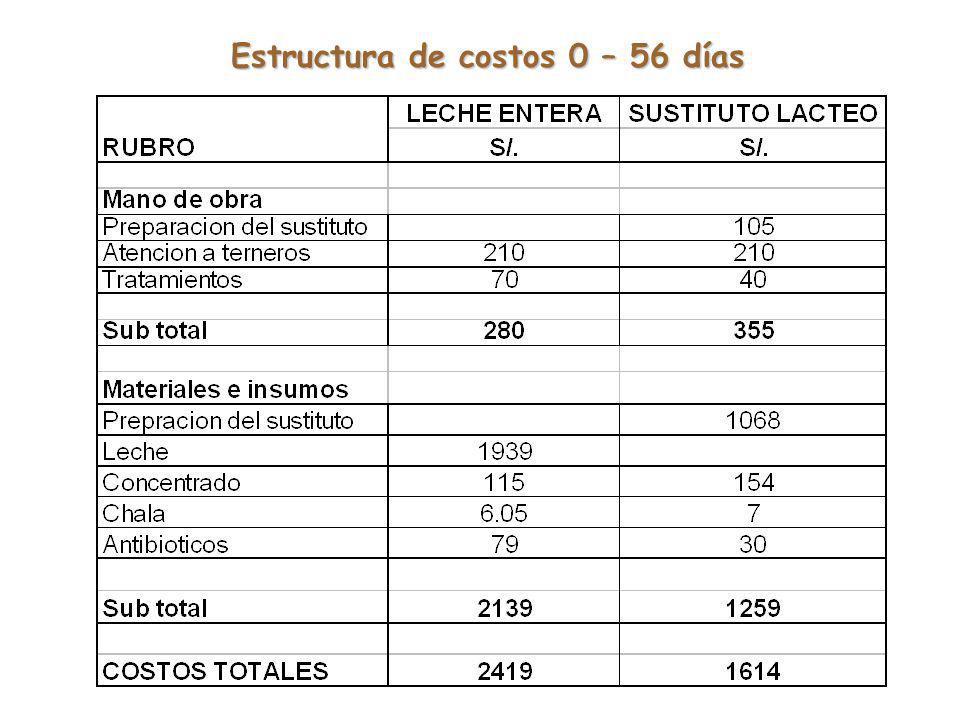 Estructura de costos 0 – 56 días