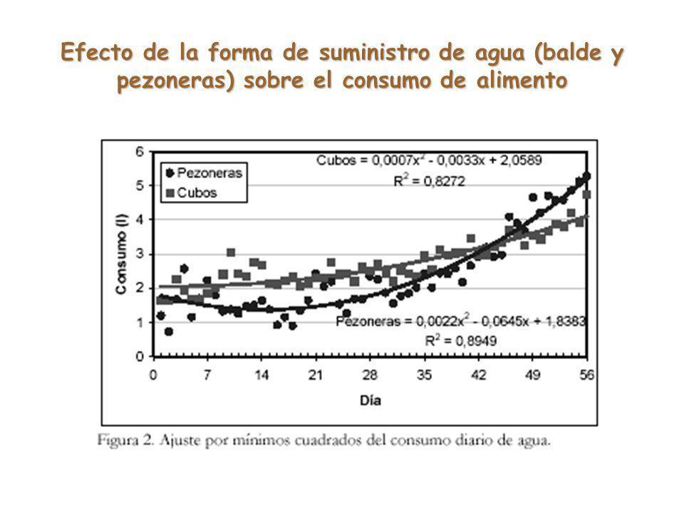 Efecto de la forma de suministro de agua (balde y pezoneras) sobre el consumo de alimento