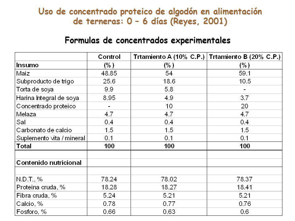 Formulas de concentrados experimentales