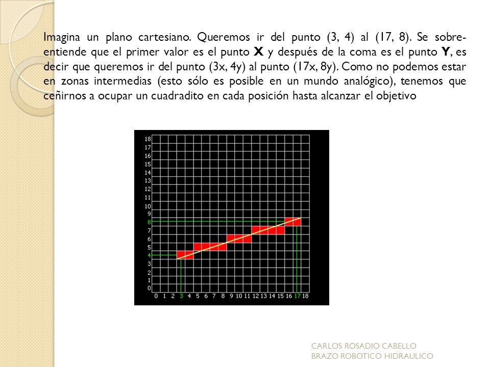 Imagina un plano cartesiano. Queremos ir del punto (3, 4) al (17, 8)