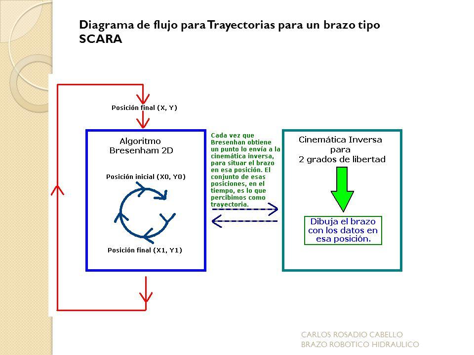 Diagrama de flujo para Trayectorias para un brazo tipo SCARA
