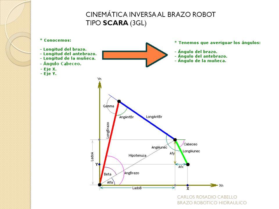 CINEMÁTICA INVERSA AL BRAZO ROBOT TIPO SCARA (3GL)