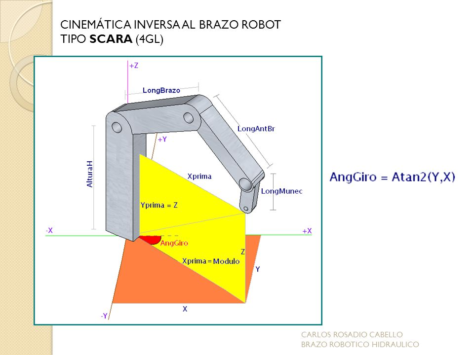 CINEMÁTICA INVERSA AL BRAZO ROBOT TIPO SCARA (4GL)