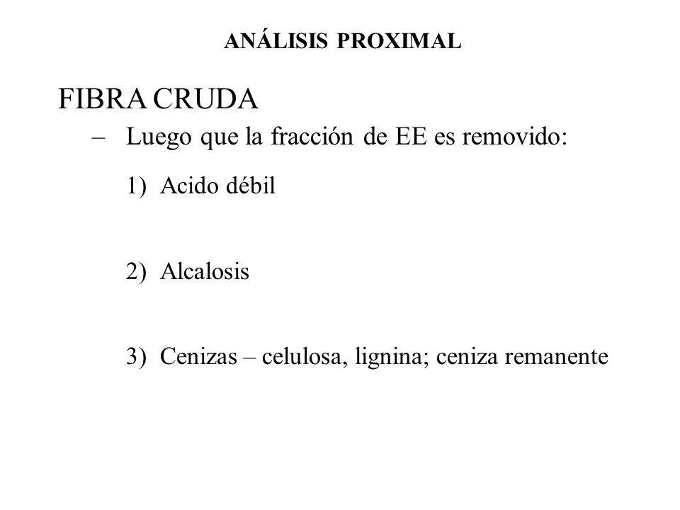 FIBRA CRUDA Luego que la fracción de EE es removido: Acido débil