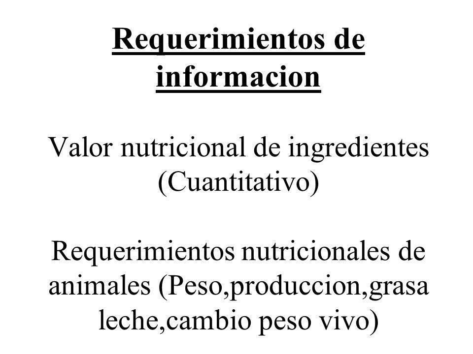 Requerimientos de informacion Valor nutricional de ingredientes (Cuantitativo) Requerimientos nutricionales de animales (Peso,produccion,grasa leche,cambio peso vivo)