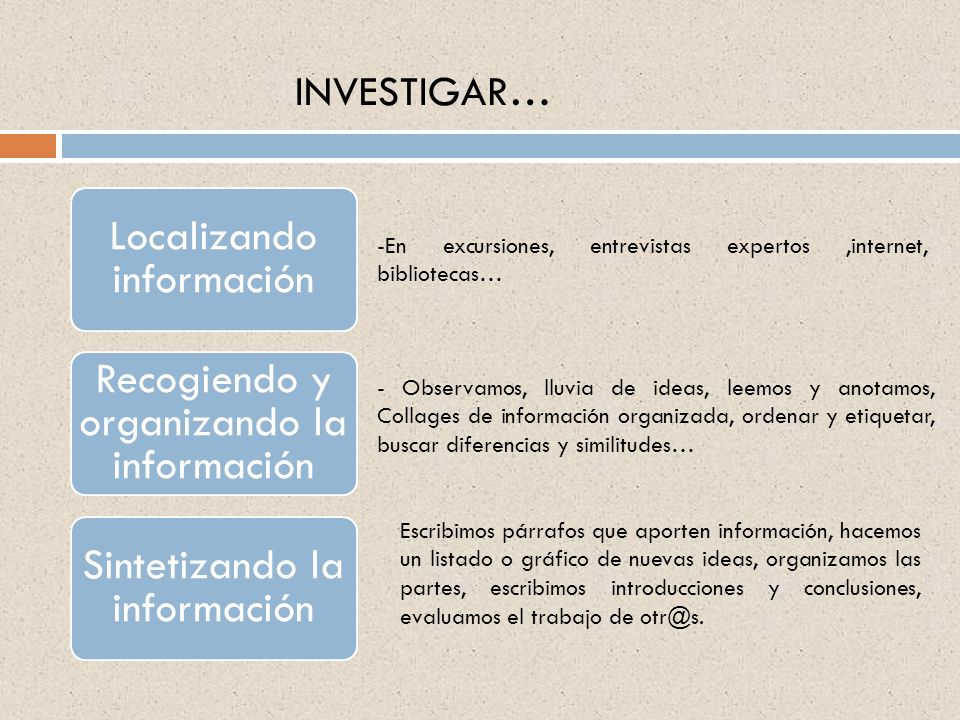 INVESTIGAR… Localizando información. Recogiendo y organizando la información. Sintetizando la información.