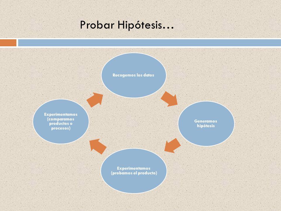 Probar Hipótesis… Recogemos los datos Generamos hipótesis