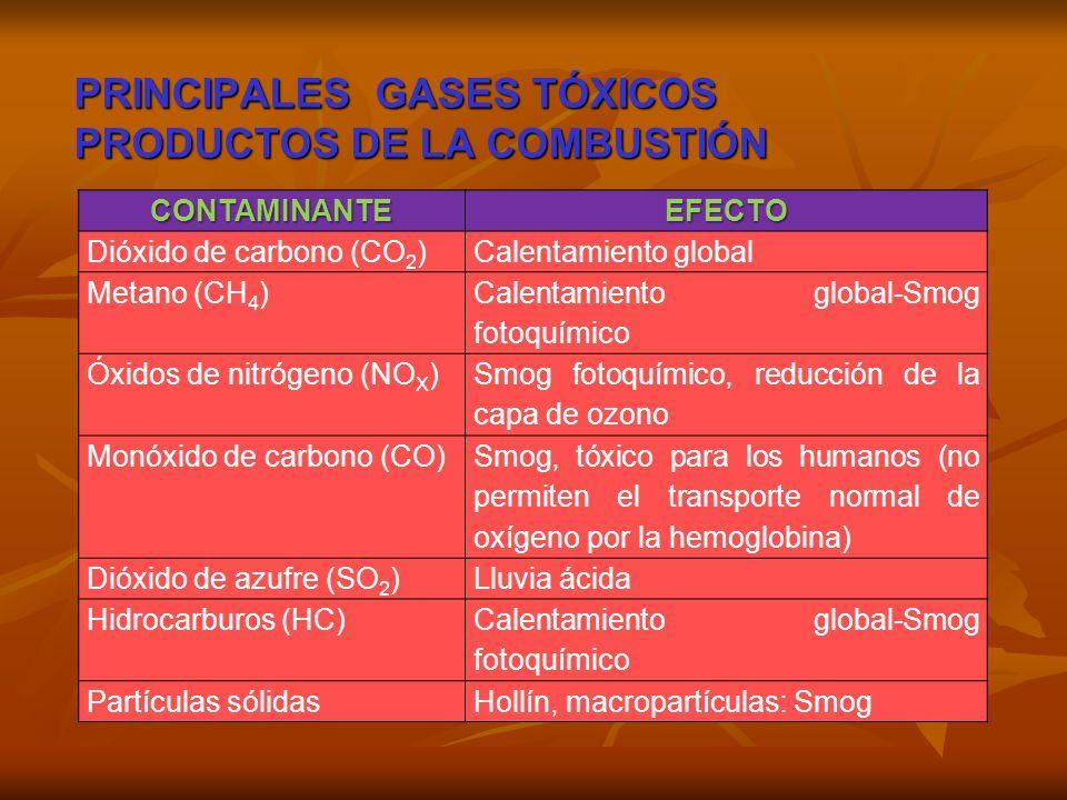 PRINCIPALES GASES TÓXICOS PRODUCTOS DE LA COMBUSTIÓN