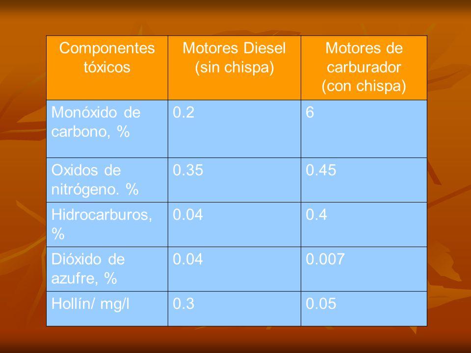 Componentes tóxicos Motores Diesel. (sin chispa) Motores de carburador. (con chispa) Monóxido de carbono, %