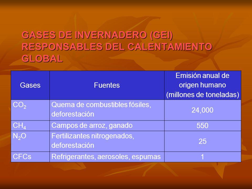Emisión anual de origen humano (millones de toneladas)