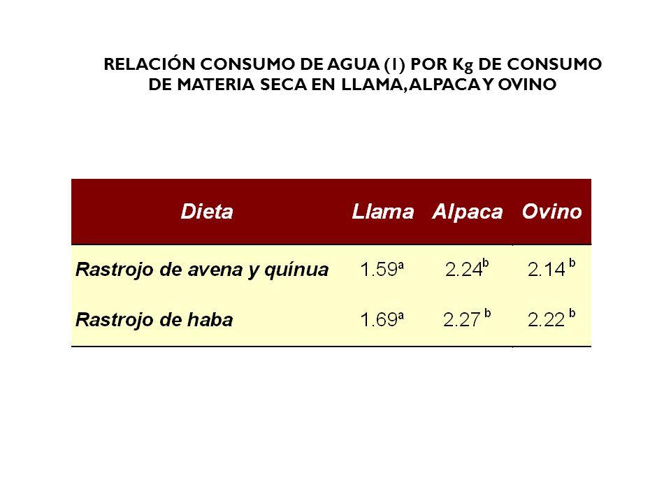 RELACIÓN CONSUMO DE AGUA (1) POR Kg DE CONSUMO DE MATERIA SECA EN LLAMA, ALPACA Y OVINO
