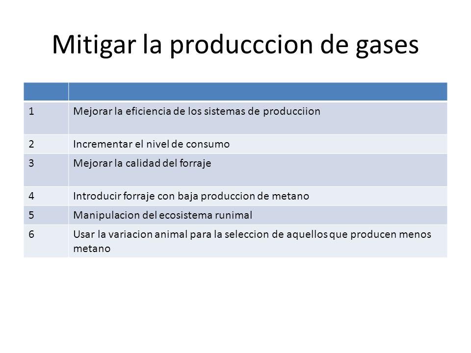 Mitigar la producccion de gases