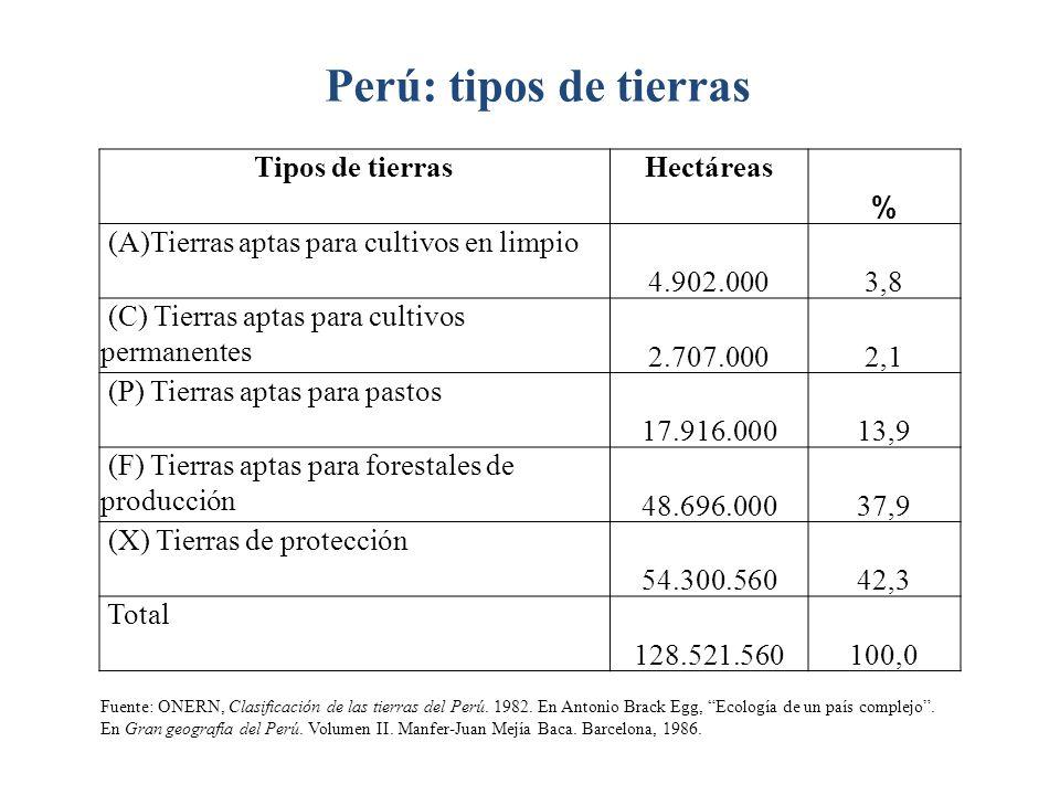 Perú: tipos de tierras Tipos de tierras Hectáreas %