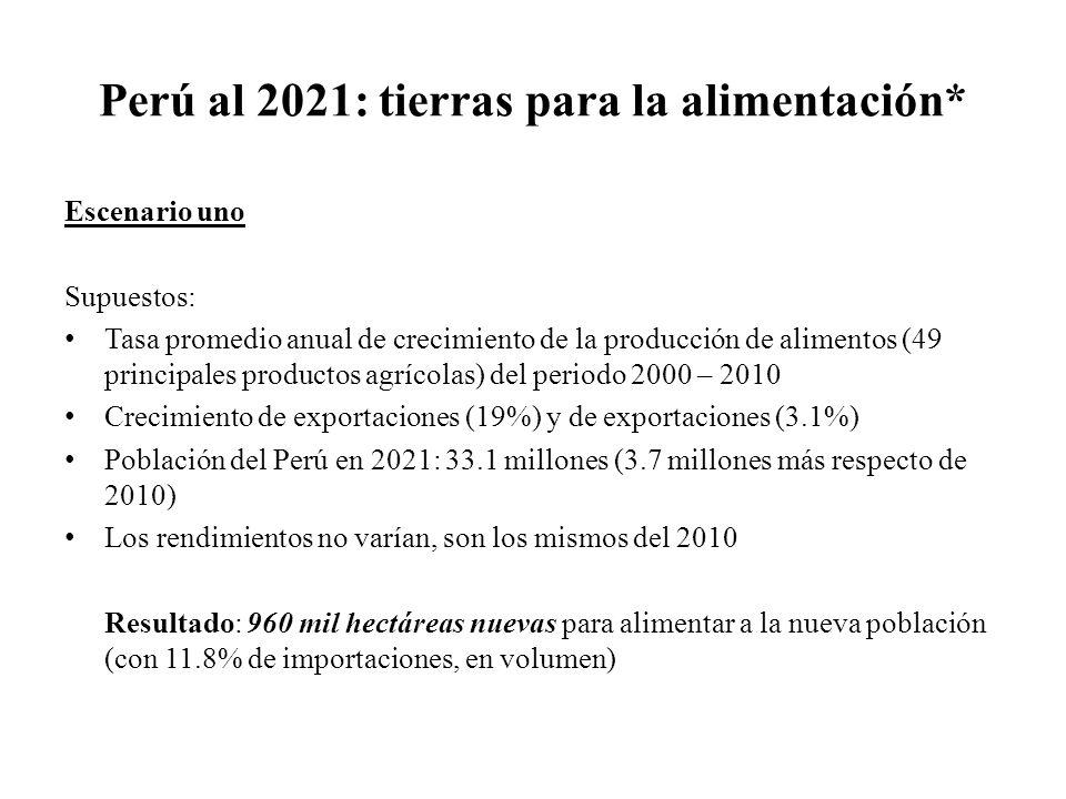 Perú al 2021: tierras para la alimentación*