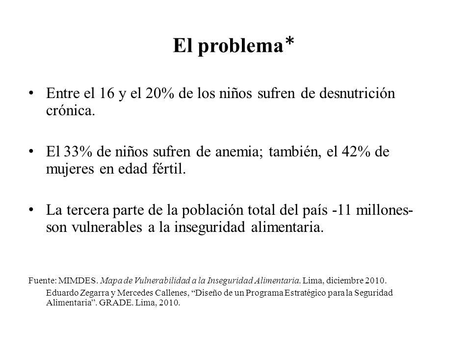 El problema* Entre el 16 y el 20% de los niños sufren de desnutrición crónica.