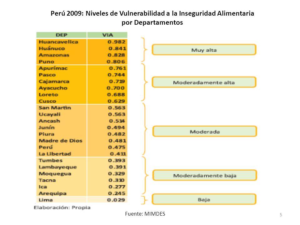Perú 2009: Niveles de Vulnerabilidad a la Inseguridad Alimentaria