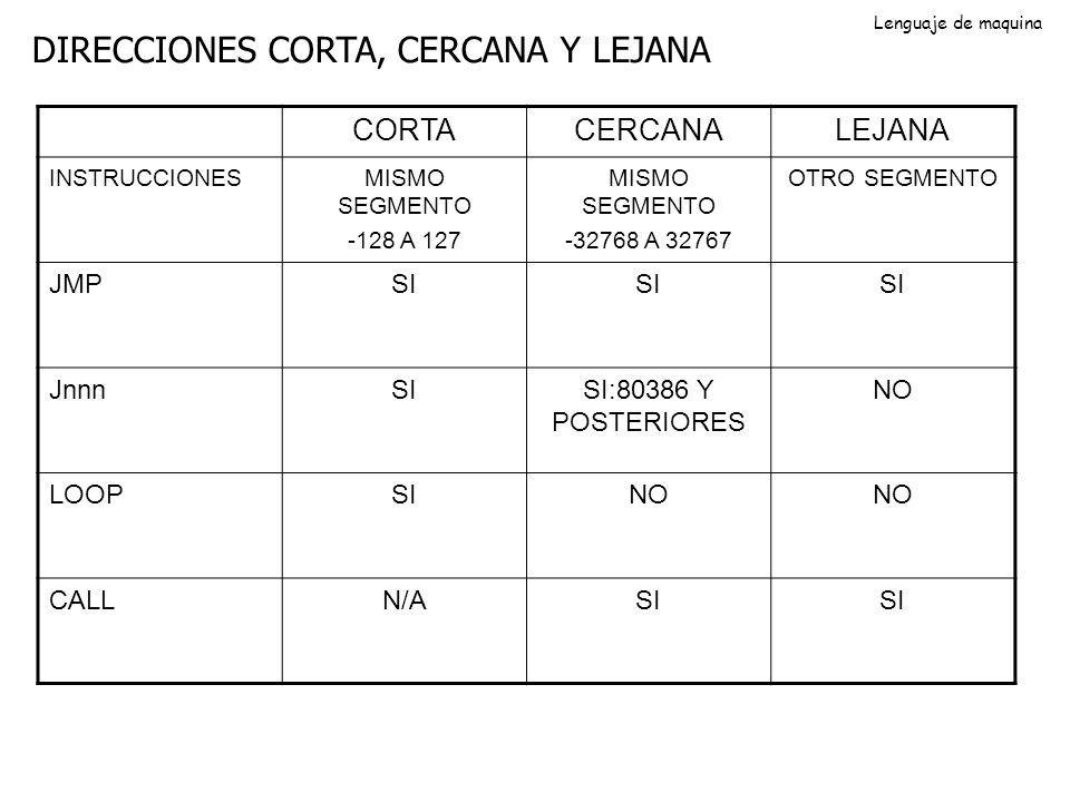 DIRECCIONES CORTA, CERCANA Y LEJANA