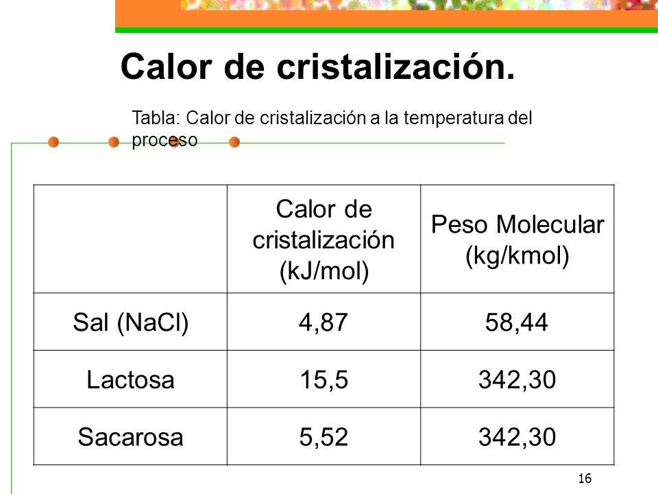 Calor de cristalización.