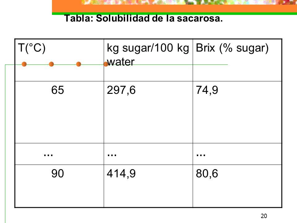 Tabla: Solubilidad de la sacarosa.