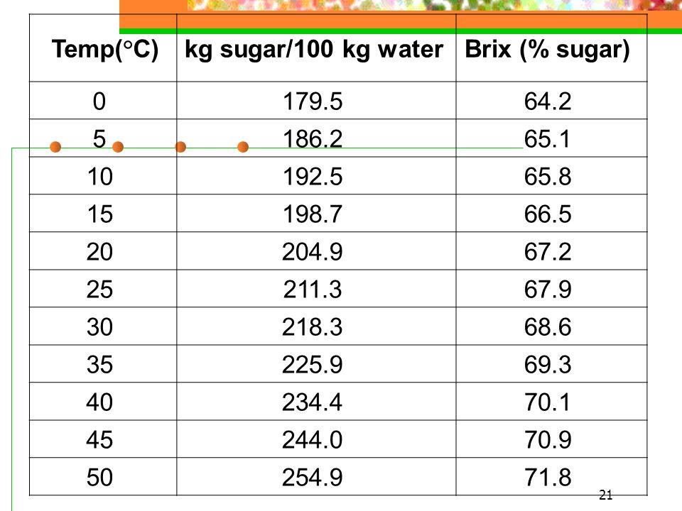 Temp(°C) kg sugar/100 kg water Brix (% sugar) 0 179.5 64.2 5 186.2 65.1 10 192.5