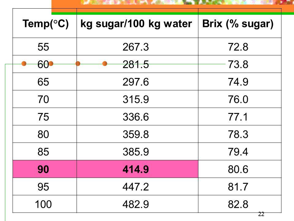 Temp(°C) kg sugar/100 kg water Brix (% sugar) 55 267.3 72.8 60 281.5 73.8 65 297.6