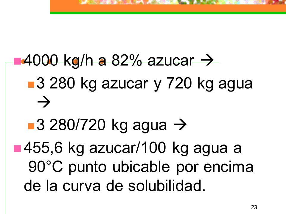 4000 kg/h a 82% azucar  3 280 kg azucar y 720 kg agua  3 280/720 kg agua 