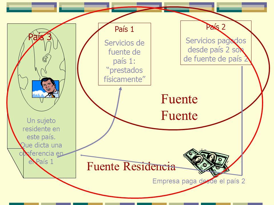 Fuente Fuente Fuente Residencia País 3 País 2 País 1