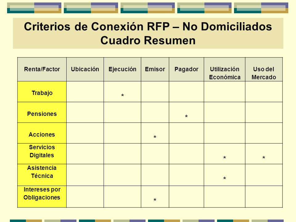 Criterios de Conexión RFP – No Domiciliados Intereses por Obligaciones