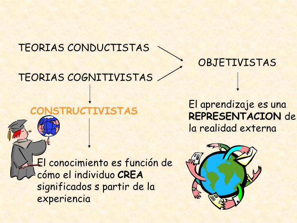 TEORIAS CONDUCTISTAS OBJETIVISTAS. TEORIAS COGNITIVISTAS. El aprendizaje es una REPRESENTACION de la realidad externa.