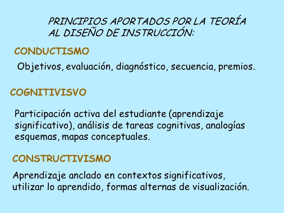 PRINCIPIOS APORTADOS POR LA TEORÍA AL DISEÑO DE INSTRUCCIÓN: